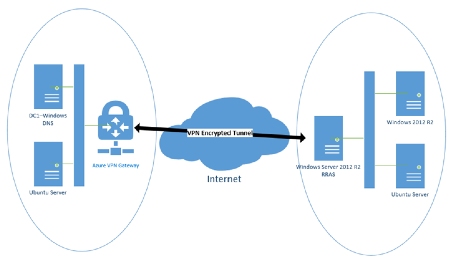 Step-By-Step: Connect your AWS and Azure environments with a VPN tunnel - Updated