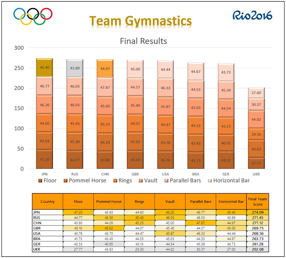 Chart Gymnastics-Denis Dell_Round 3.PNG