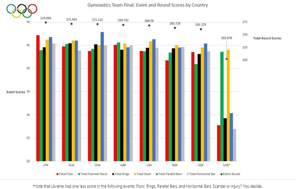 Excel Championship Round 2 Graph.JPG