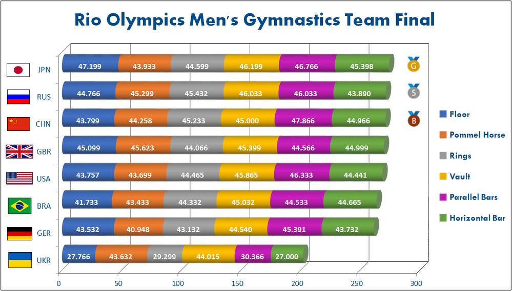 ExcelChampCA-Rnd3 - Mens Gymnastics Chart.png