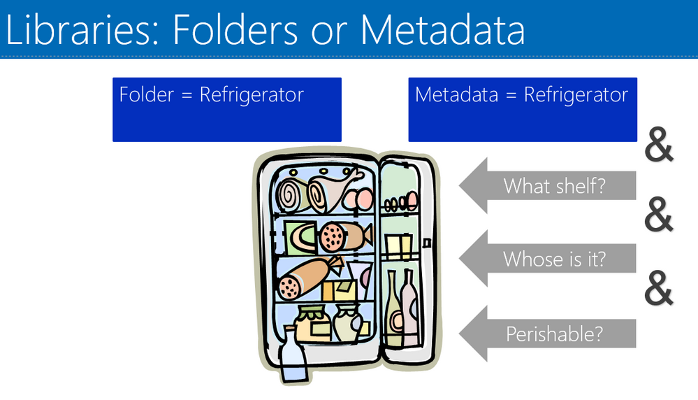 Folders vs Metadata the refrigerator
