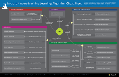 Download The Azure Machine Learning Algorithm Cheat Sheet