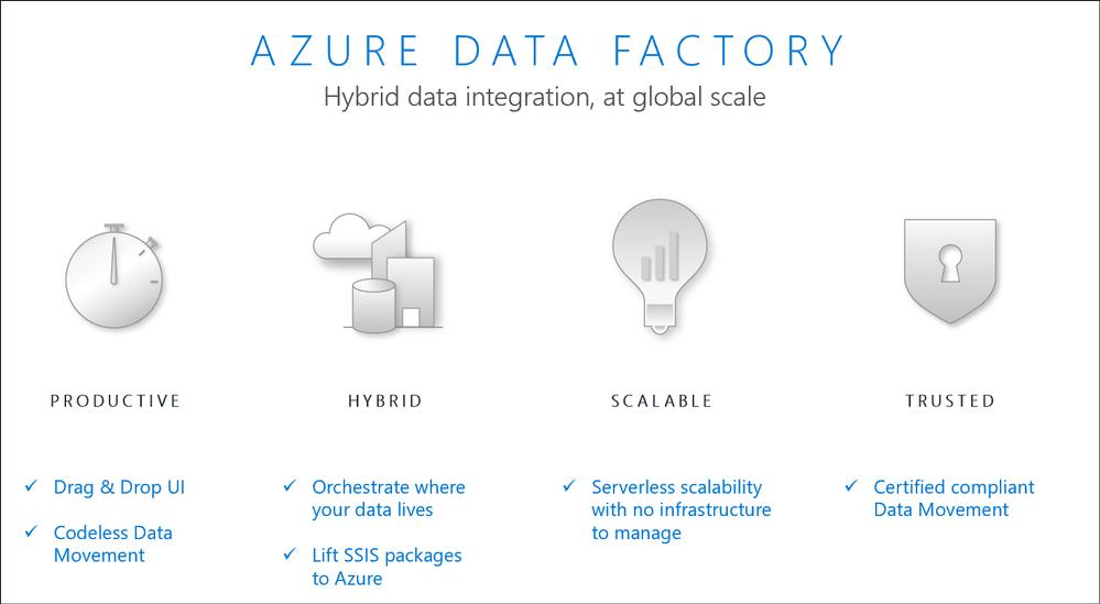 Azure Data Factory - Complex Java based ETL to Codeless Pipeline