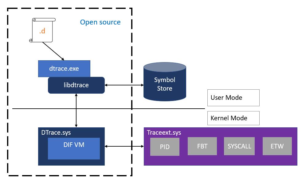 microsoft-windows-kernel-eventtracing что это