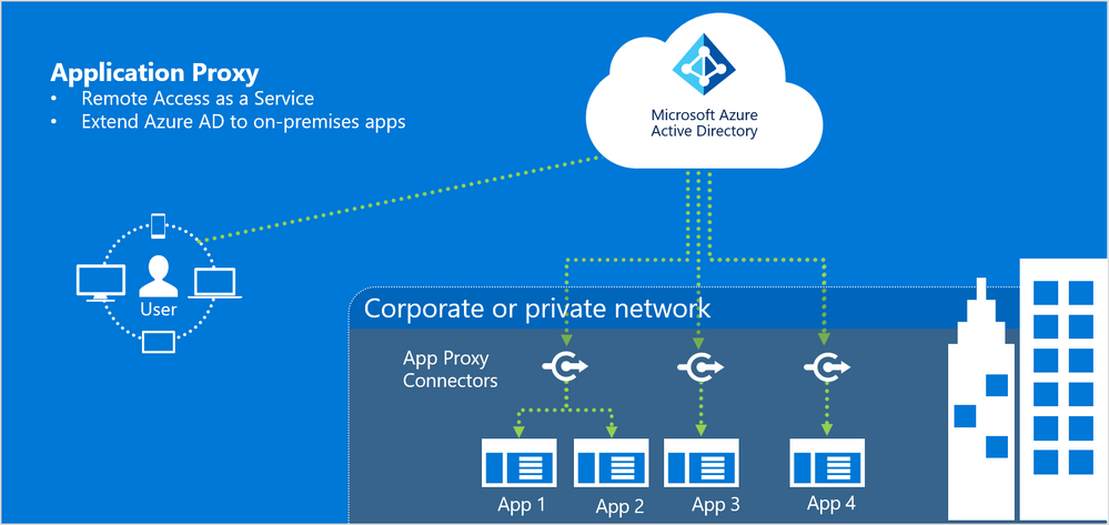 Support for more apps with Azure AD Application Proxy