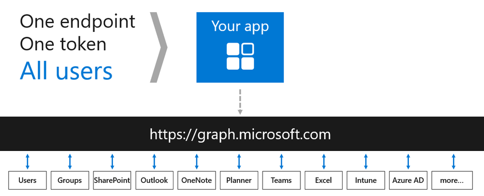 Support Tip: Getting Started with Microsoft Graph API