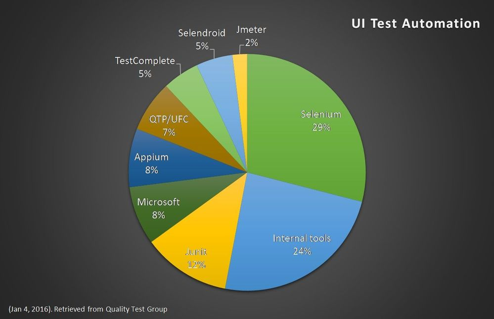 TestingSpot Blog - Microsoft Tech Community