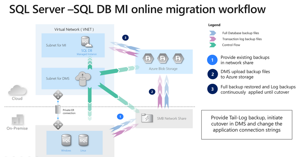 Microsoft Data Migration - Microsoft Tech Community on