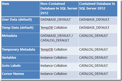 SQL Server 2012 Partially Contained Databases Part 2 - Collation