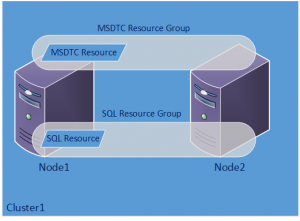 FCI with a Clustered MSDTC Configuration