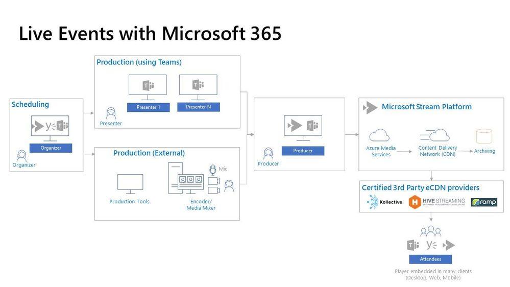 M365_Live-Events_visual-architecture.jpg