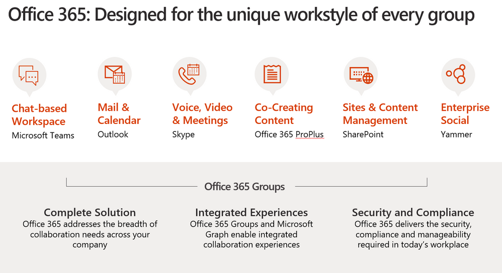Office 365: Designed for the unique workstyle of every group